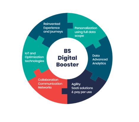 Digital Customer experience Booster schema